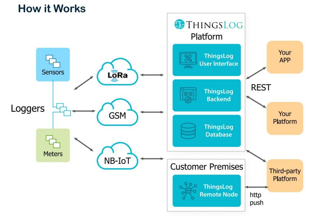 ThingsLog platform how it works