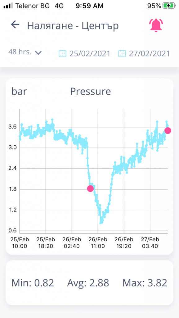 ThingsLog mobile app - sudden pressure drop in water supply network