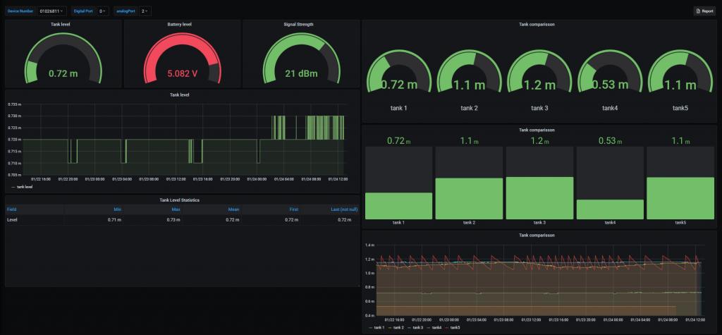 Level monitoring dashboard