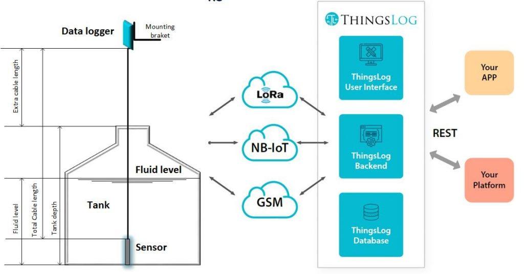 ThingsLog level monitoring