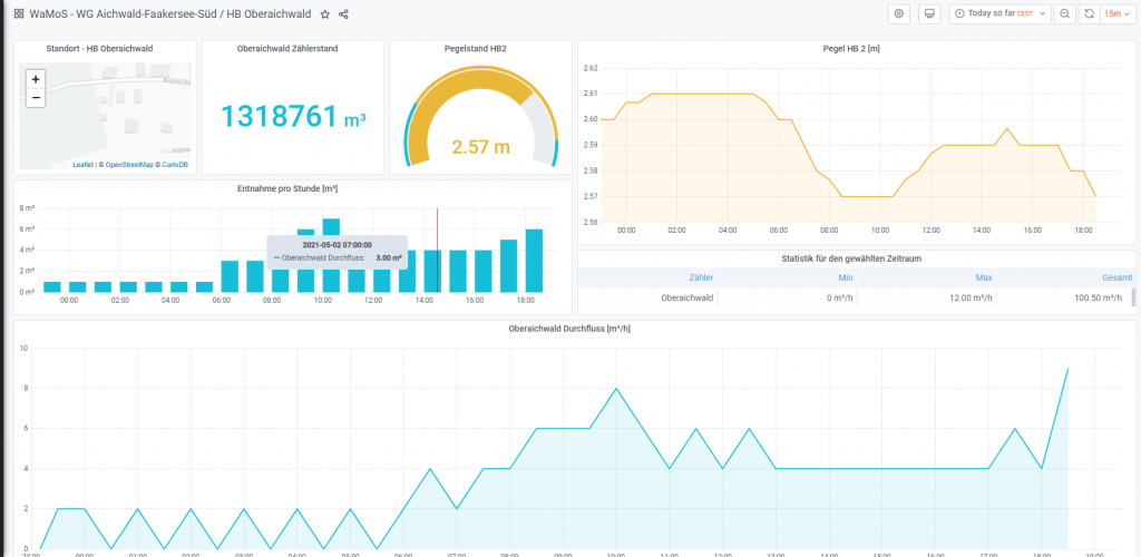 Grafana smart metering and monitoring
