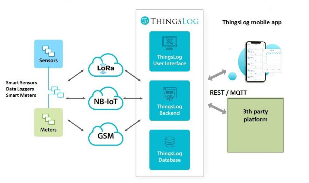 ThingsLog Smart water - how it works
